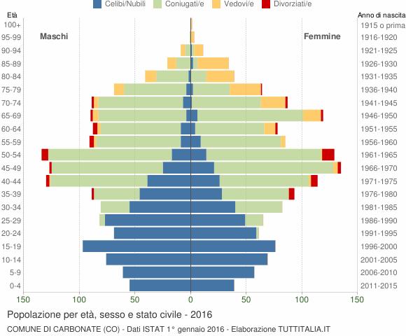 Grafico Popolazione per età, sesso e stato civile Comune di Carbonate (CO)