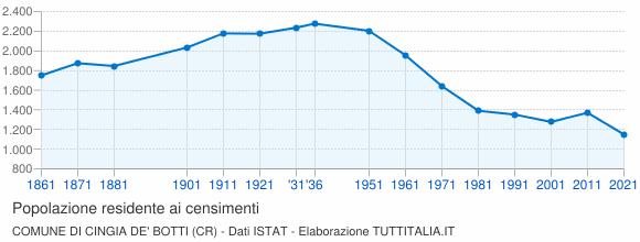Grafico andamento storico popolazione Comune di Cingia de' Botti (CR)