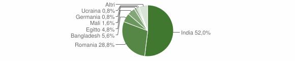 Grafico cittadinanza stranieri - Cingia de' Botti 2019