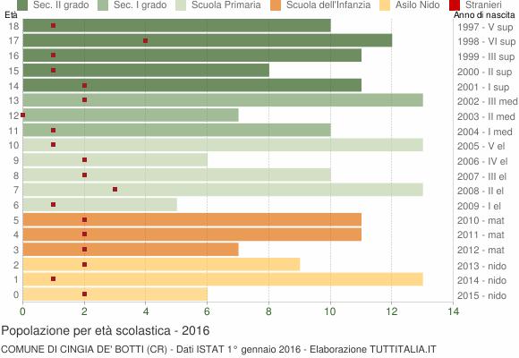 Grafico Popolazione in età scolastica - Cingia de' Botti 2016