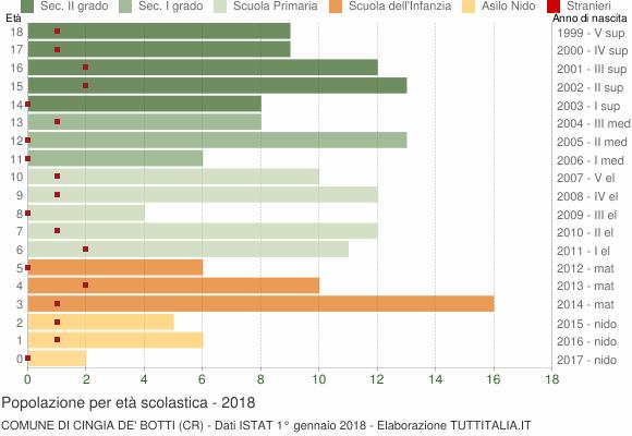 Grafico Popolazione in età scolastica - Cingia de' Botti 2018