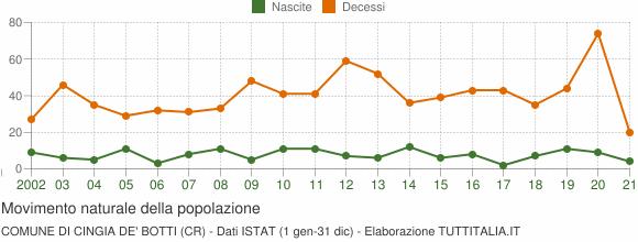 Grafico movimento naturale della popolazione Comune di Cingia de' Botti (CR)