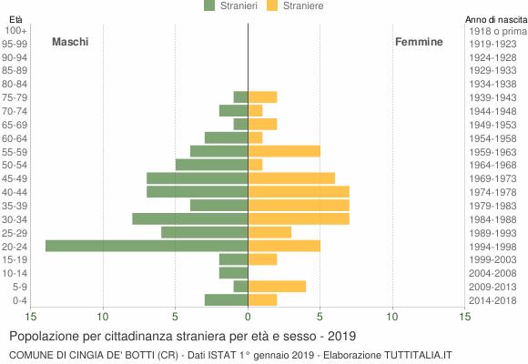 Grafico cittadini stranieri - Cingia de' Botti 2019