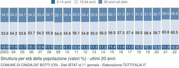 Grafico struttura della popolazione Comune di Cingia de' Botti (CR)