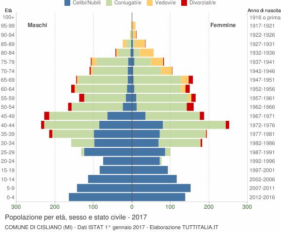 Grafico Popolazione per età, sesso e stato civile Comune di Cisliano (MI)