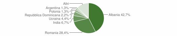 Grafico cittadinanza stranieri - Montù Beccaria 2019