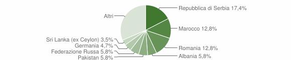 Grafico cittadinanza stranieri - Predore 2019
