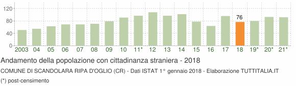 Grafico andamento popolazione stranieri Comune di Scandolara Ripa d'Oglio (CR)