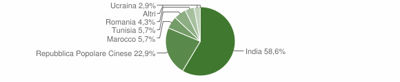 Grafico cittadinanza stranieri - Scandolara Ripa d'Oglio 2008