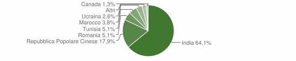 Grafico cittadinanza stranieri - Scandolara Ripa d'Oglio 2009