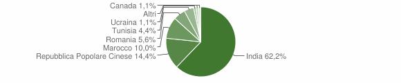 Grafico cittadinanza stranieri - Scandolara Ripa d'Oglio 2010