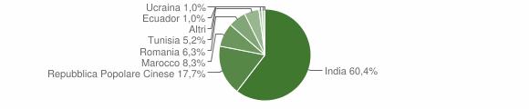 Grafico cittadinanza stranieri - Scandolara Ripa d'Oglio 2011