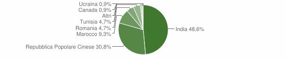 Grafico cittadinanza stranieri - Scandolara Ripa d'Oglio 2012