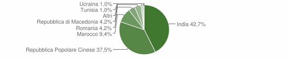Grafico cittadinanza stranieri - Scandolara Ripa d'Oglio 2013