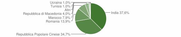 Grafico cittadinanza stranieri - Scandolara Ripa d'Oglio 2014