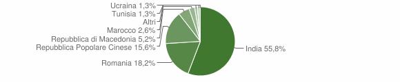Grafico cittadinanza stranieri - Scandolara Ripa d'Oglio 2015