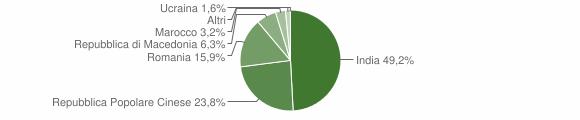 Grafico cittadinanza stranieri - Scandolara Ripa d'Oglio 2016