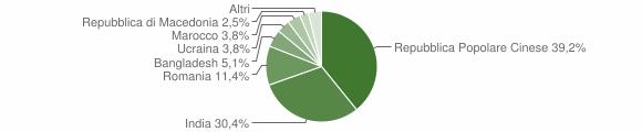 Grafico cittadinanza stranieri - Scandolara Ripa d'Oglio 2019