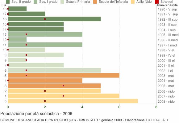 Grafico Popolazione in età scolastica - Scandolara Ripa d'Oglio 2009