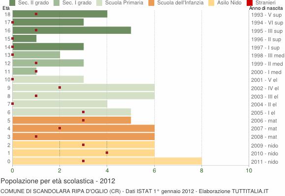 Grafico Popolazione in età scolastica - Scandolara Ripa d'Oglio 2012