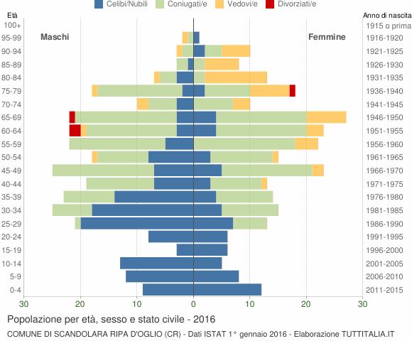 Grafico Popolazione per età, sesso e stato civile Comune di Scandolara Ripa d'Oglio (CR)
