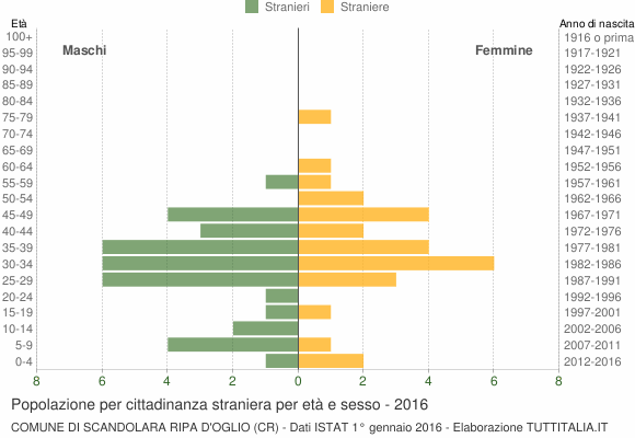 Grafico cittadini stranieri - Scandolara Ripa d'Oglio 2016