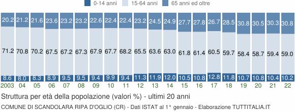 Grafico struttura della popolazione Comune di Scandolara Ripa d'Oglio (CR)