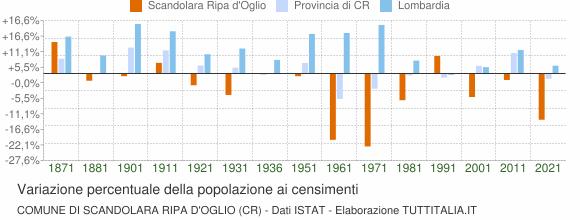 Grafico variazione percentuale della popolazione Comune di Scandolara Ripa d'Oglio (CR)