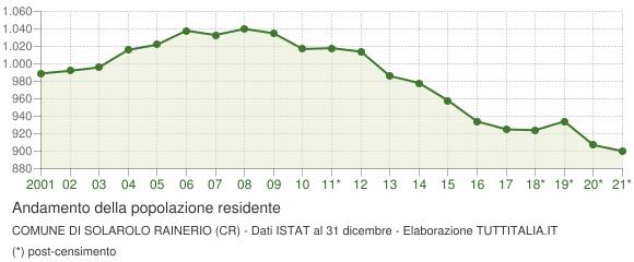 Andamento popolazione Comune di Solarolo Rainerio (CR)