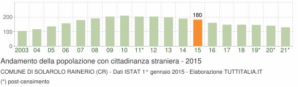 Grafico andamento popolazione stranieri Comune di Solarolo Rainerio (CR)