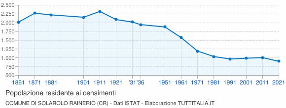 Grafico andamento storico popolazione Comune di Solarolo Rainerio (CR)