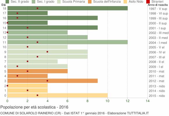 Grafico Popolazione in età scolastica - Solarolo Rainerio 2016