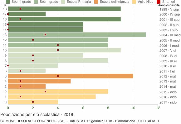 Grafico Popolazione in età scolastica - Solarolo Rainerio 2018