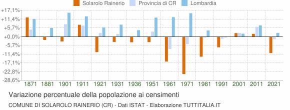 Grafico variazione percentuale della popolazione Comune di Solarolo Rainerio (CR)
