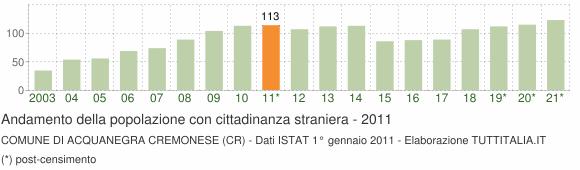 Grafico andamento popolazione stranieri Comune di Acquanegra Cremonese (CR)
