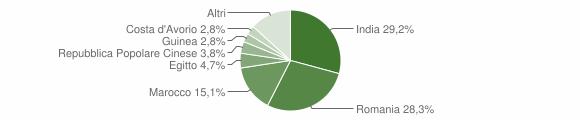 Grafico cittadinanza stranieri - Acquanegra Cremonese 2018