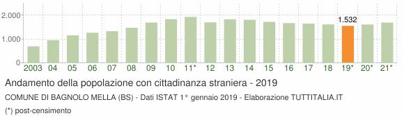 Grafico andamento popolazione stranieri Comune di Bagnolo Mella (BS)