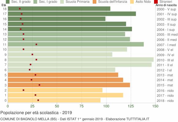 Grafico Popolazione in età scolastica - Bagnolo Mella 2019