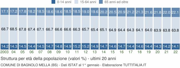 Grafico struttura della popolazione Comune di Bagnolo Mella (BS)