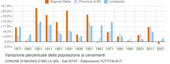 Grafico variazione percentuale della popolazione Comune di Bagnolo Mella (BS)