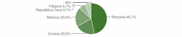 Grafico cittadinanza stranieri - Cecima 2019