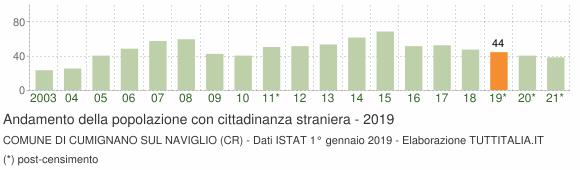 Grafico andamento popolazione stranieri Comune di Cumignano sul Naviglio (CR)
