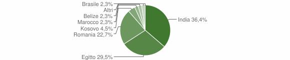 Grafico cittadinanza stranieri - Cumignano sul Naviglio 2019