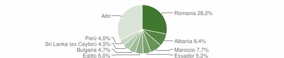 Grafico cittadinanza stranieri - Liscate 2019