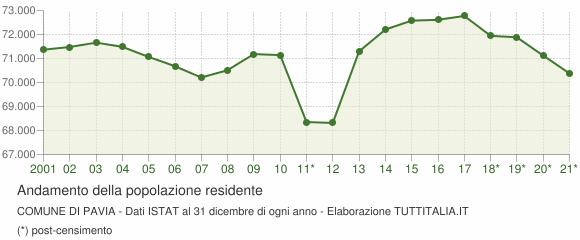 Andamento popolazione Comune di Pavia