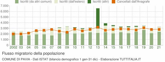 Flussi migratori della popolazione Comune di Pavia