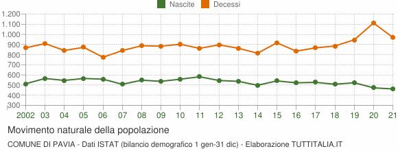 Grafico movimento naturale della popolazione Comune di Pavia