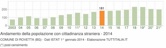 Grafico andamento popolazione stranieri Comune di Rovetta (BG)