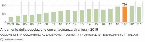 Grafico andamento popolazione stranieri Comune di San Colombano al Lambro (MI)