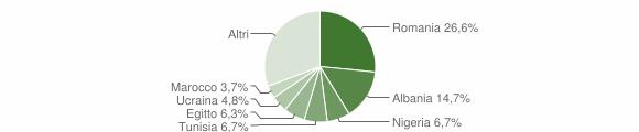 Grafico cittadinanza stranieri - San Colombano al Lambro 2019